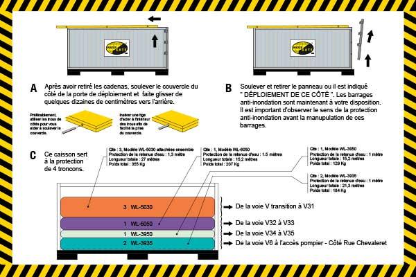 Protezione dalle alluvioni della SNCF di Parigi