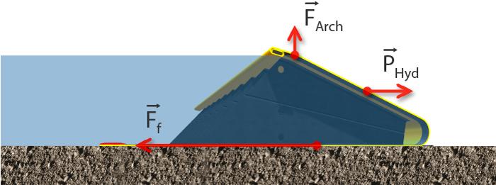 Principio della diga di inondazione Water-Gate le forze