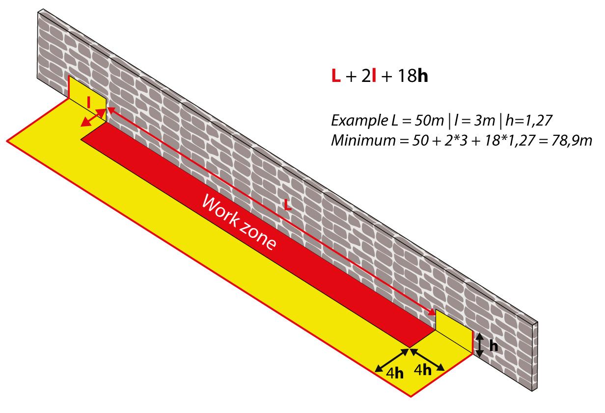 Cofferdam a forma di U   Calcolo della lunghezza totale necessaria in base all'altezza di ritenzione e alle dimensioni dell'area del sito.